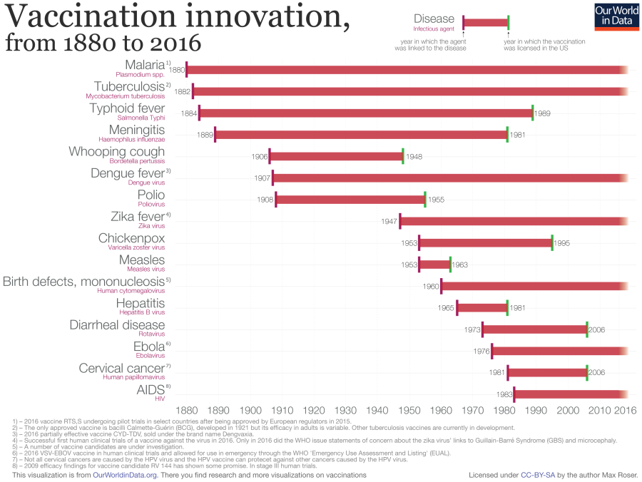 Vaccination-innovation-chart