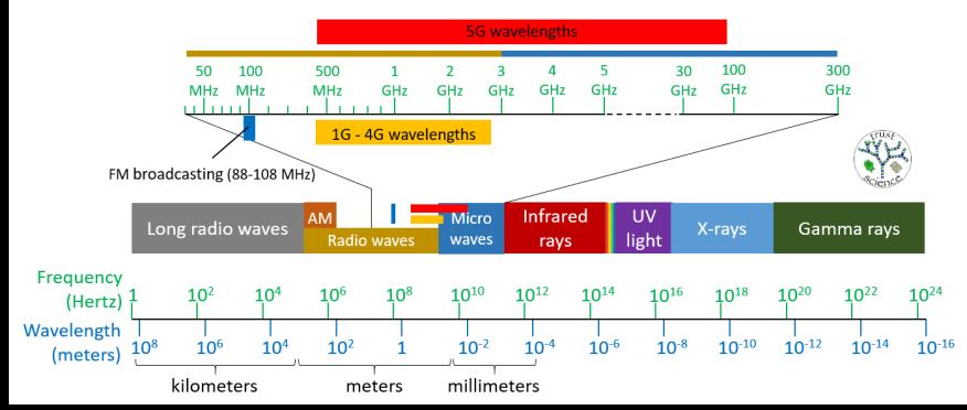 EM spectrum EN 2