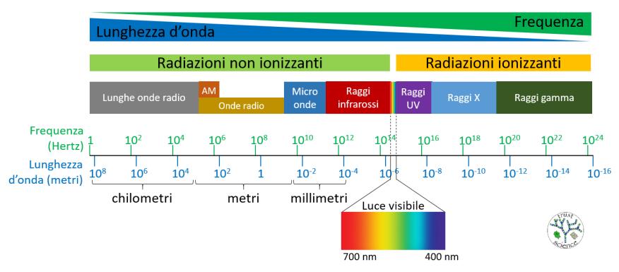 EM spectrum ITA 1