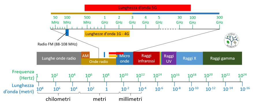 EM spectrum ITA 2